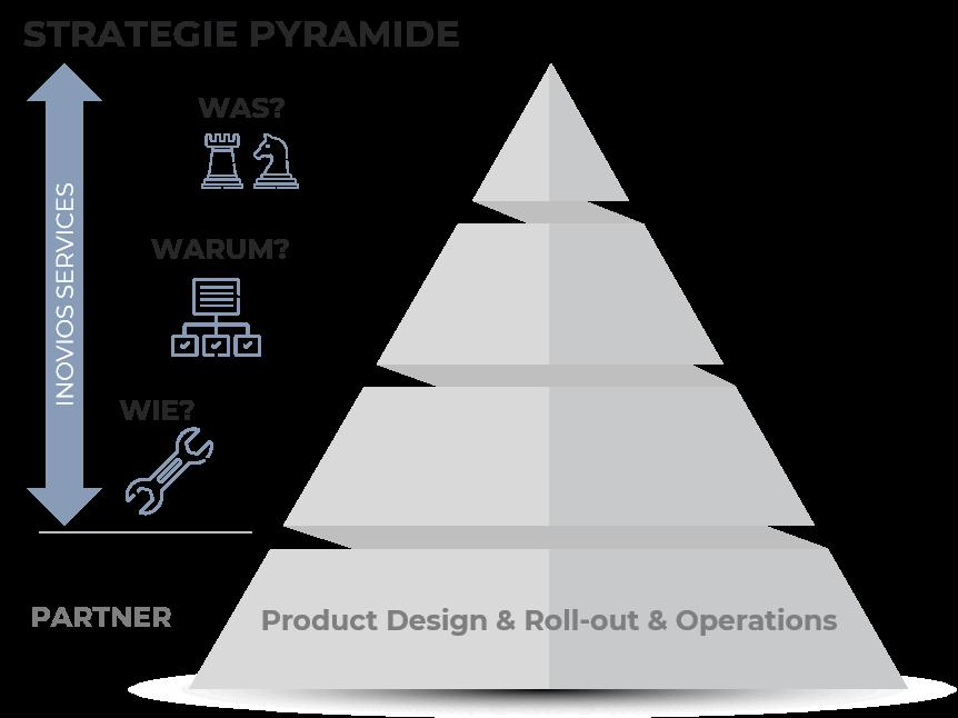 Strategie Pyramide_neu