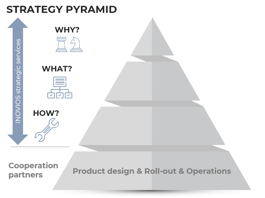 strategy pyramid_EN